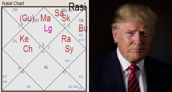 Гороскоп Дональд Трамп