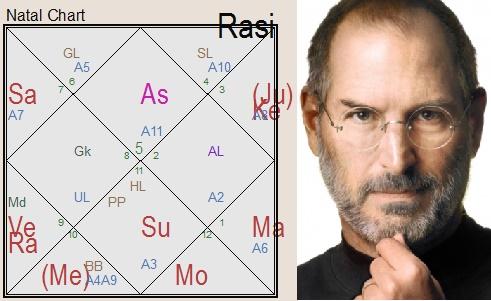Стив Джобс гороскоп астрология