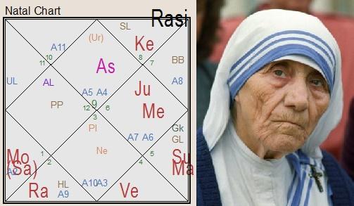 Мать Тереза гороскоп